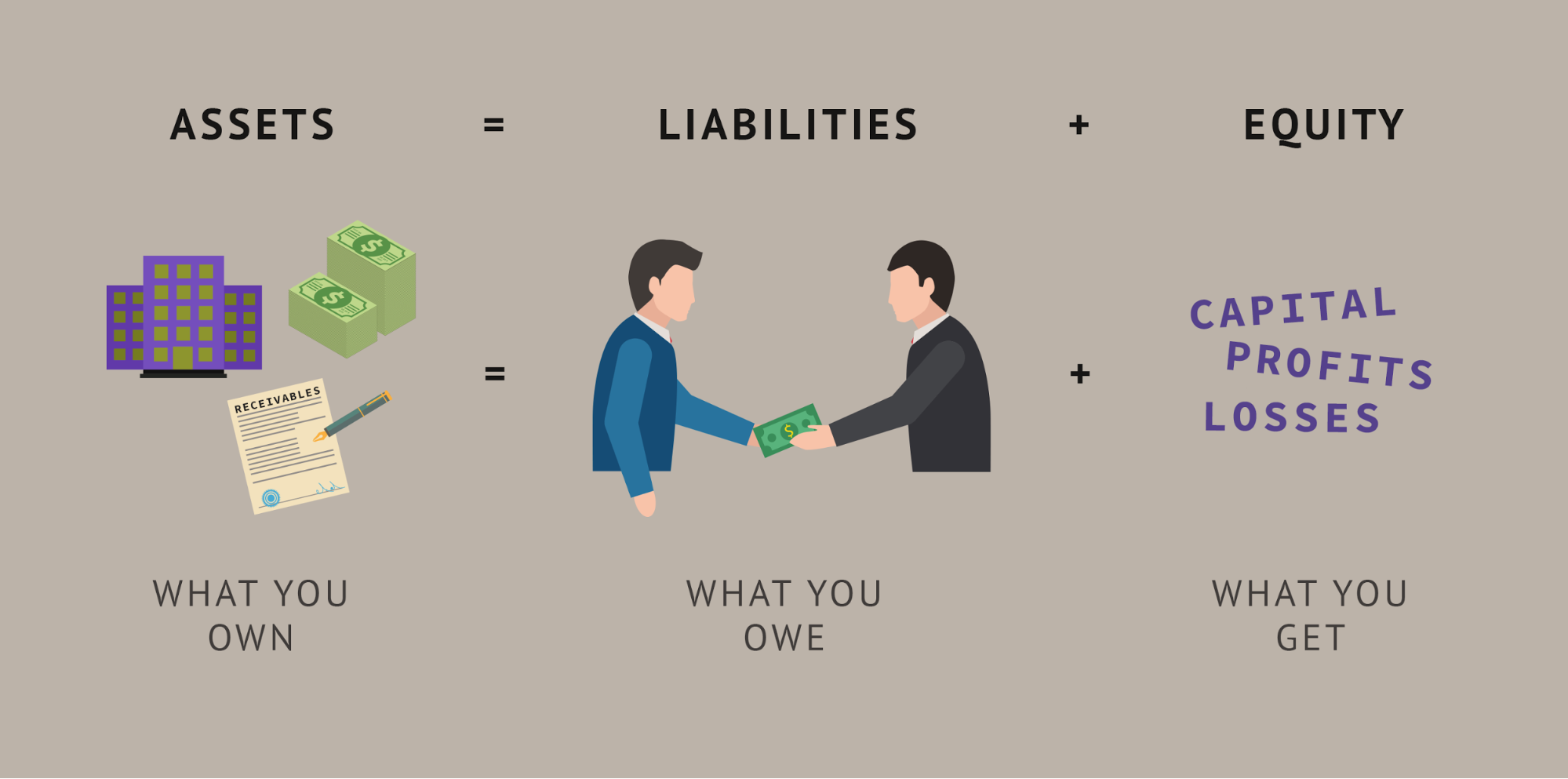 assets, liabilities, equity