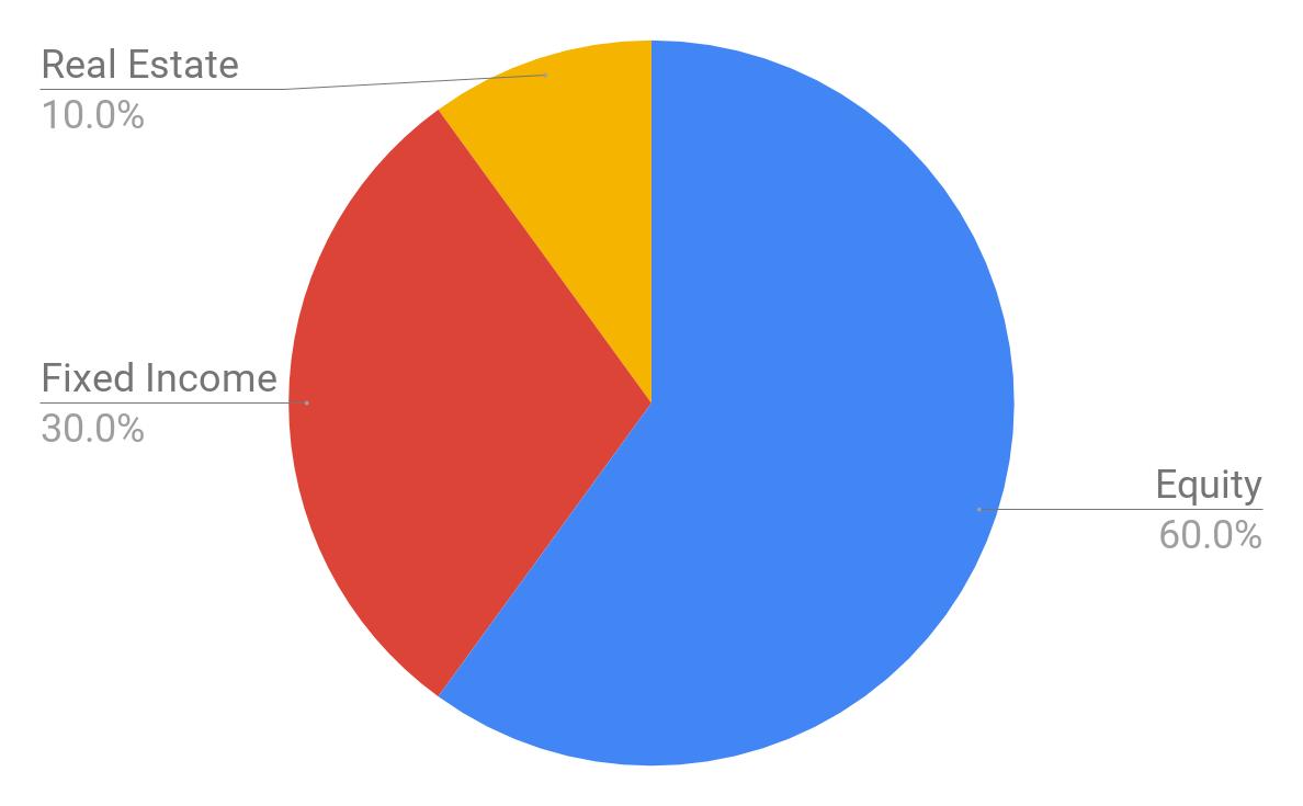 portfolio asset allocation chart