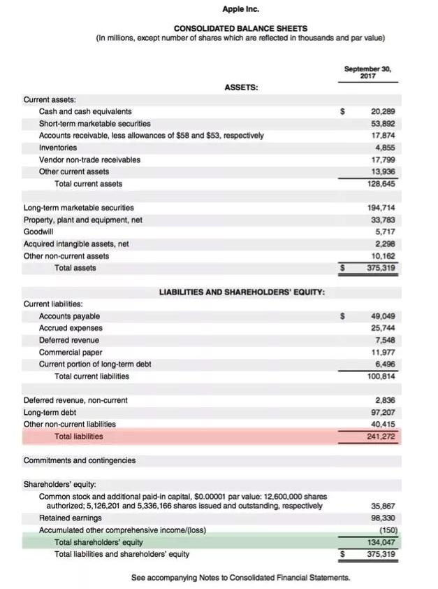 Apple Balance Sheet