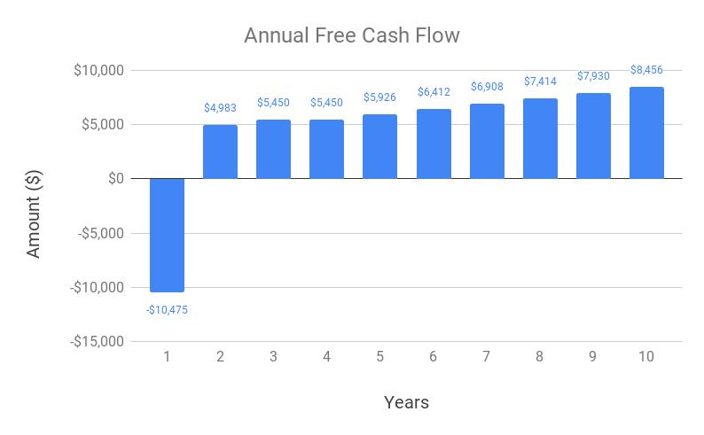 Annual Free Cash Flow